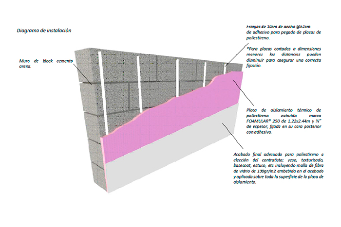 Foamular en muro de block